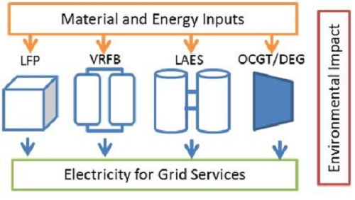 Material and energy inputs to electricity for grid services